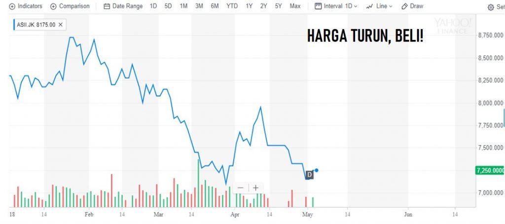Beli harga saham saat sedang turun